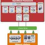 OpenStack-Nova-Cinder-Diagram